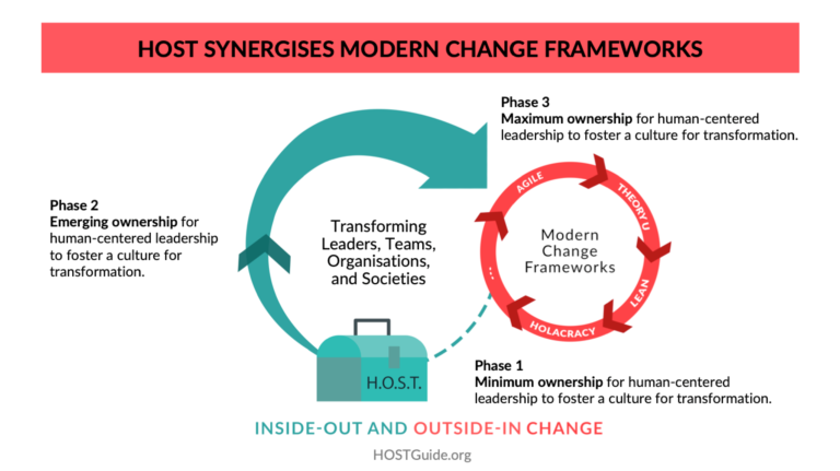 HOST Synergises Moder Change Frameworks - HOST Guide