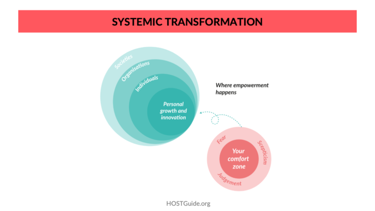 Systemic Transformation - HOST Guide