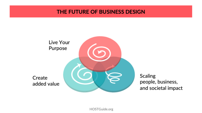 The Future of Business Design - HOST Guide