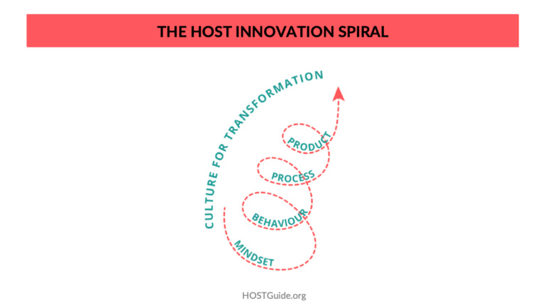 The HOST Innovation Spiral - HOST Guide